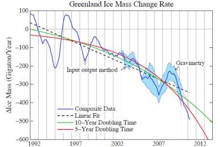 Das Grönland-Eis schmilzt immer schneller; 97 Prozent der Eisdecke sind von der Schmelze betroffen.