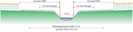 Die Arbeitsgruppe Gewässerraum und Landwirtschaft schlägt eine neue Regelung der Pufferstreifen-Messung vor: generell ab Uferlinie.