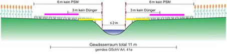 Beispiel Gerinnesohle 2 m, Steigung der Böschung 50%: Auch das Düngungsverbot wird gelockert, wenn auch nur wenig.