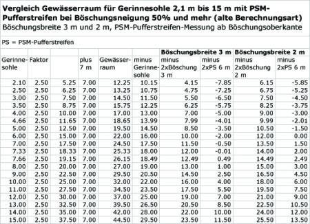 Vergleich Gewässerraum/PSM-Pufferstreifen alte Regelung