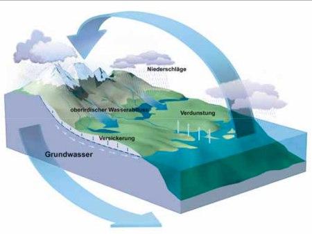 Schema Grundwasserbildung, aus Wegleitung Grundwasserschutz BAFU