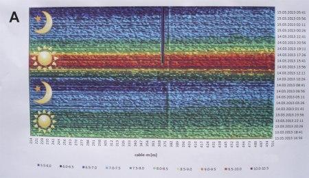 Wassertemperatur im Chriesbach vor der Revitalisierung. Waagrecht: Temperatur entlang eines Glasfaserkabels. Senkrecht: Tagesverlauf Mitte März 2013.