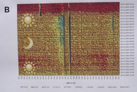 Wassertemperatur im Chriesbach nach der Revitalisierung. Waagrecht: Temperatur entlang eines Glasfaserkabels. Senkrecht: Tagesverlauf Ende November 2013.
