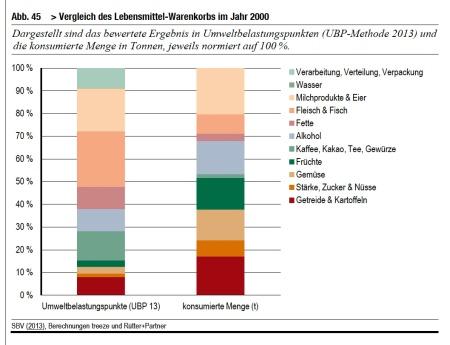 """Was essen? Die Wahl ist aufgrund der Grafik und der mediterranen Ernährungspyramide einfach: viele Früchte, Gemüse, Getreide, Kartoffeln und Nüsse ... vielleicht ab und zu Fleisch aus tierfreundlicher Haltung. Grafik aus """"Entwicklung der weltweiten Umweltauswirkungen der Schweiz"""", BAFU 2014"""