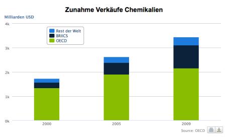 Quelle BAFU. Nicht nur der Wert der verkauften Chemikalien steigt, sondern auch die Vielfalt.