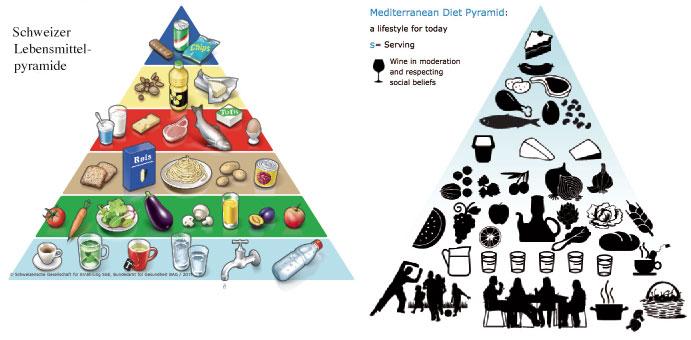 Ernahrungspyramide Heidis Mist