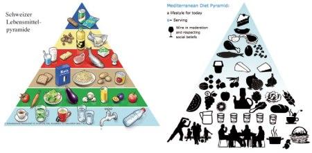Vergleich zwischen der Schweizer Lebensmittelpyramide und der mediterranen.