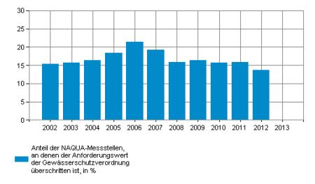 In der Schweiz enthält das Grundwasser an 15 bis 20% der Messstellen der Nationalen Grundwasserbeobachtung (NAQUA) zuviel Nitrat. Im Ackerbaugebiet sind es gar 50%.