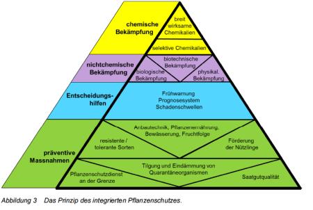 Aktionsplan Pflanzenschutz des Bundes, Seite 9.
