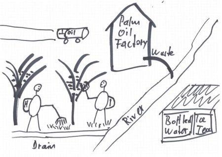 Für den Anbau von Palmöl werden auch Torfböden drainiert. Das bei der Ölproduktion anfallende Abwasser wird oft in Bäche geleitet, deren Wasser der einheimischen Bevölkerung als Trinkwasser dient. Alternativ werden die Rückstände in Becken gelagert, wo sich das organische Material langsam abbaut und dabei grosse Mengen des Treibhausgases Methan abgibt. Dies zusätzlich zur Luftverschmutzung durch das Abbrennen von Urwäldern und den CO2-Ausstoss aus den drainierten Torfböden (Abbau von organischem Material). Indoniesien ist der drittgrösste Verursacher von Treibhausgasen. Dazu tragen wir durch die stark gestiegene Nachfrage nach Palmöl bei. Copyright: Vecker.