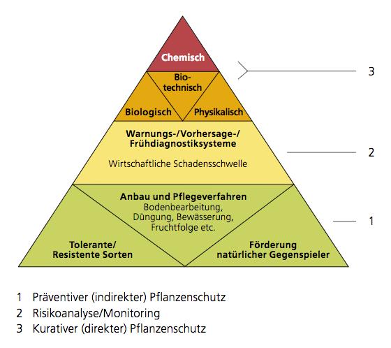 Abbildung 4 aus dem Aktionsplan PSM der Vision Landwirtschaft: Pflanzenschutzpyramide: Pestizide nur im Notfall