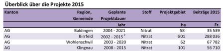 Gewässerschutzbeiträge Kanton AG. Agrarbericht 2016 Bundesamt für Landwirtschaft http://www.agrarbericht.ch/de/politik/regionale-und-branchenspezifische-programme/gewaesserschutz-beitraege