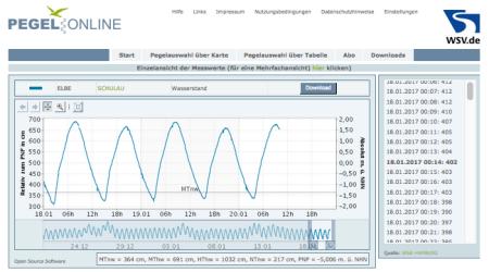 """Kleine Sturmflut am 25.12.2016; zur Zeit ganz schnell bei recht geringem Abfluss und Ostwind Unterschreitungen des Tideniedrigwassers. <a href=""""http://www.pegelonline.wsv.de/webservices/zeitreihe/visualisierung?parameter=WASSERSTAND%20ROHDATEN&amp;pegelnummer=5950090&amp;ansicht=einzeln"""" target=""""_blank"""">Pegel Online</a>."""