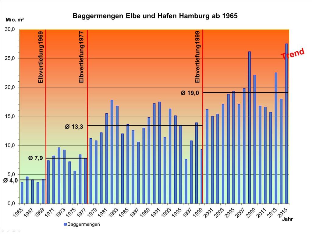 Baggern ohne Ende – Kosten ohne Ende. Regionales Bündnis gegen Elbvertiefung.