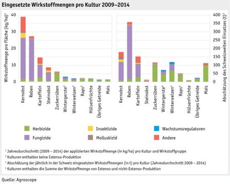"<a href=""http://www.agrarbericht.ch/de"" target=""_blank"">Agrarbericht 2016</a>, Bundesamt für Landwirtschaft."