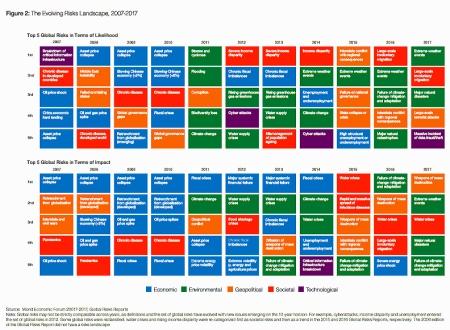 """Weltwirtschaftsforum: <a href=""""http://www3.weforum.org/docs/GRR17_Report_web.pdf"""" target=""""_blank"""" rel=""""noopener"""">The Global Risks Report 2017</a>, Seite 4, die fünf TOP Risiken der letzten 10 Jahre. Oben: bezüglich Wahrscheinlichkeit, unten: Auswirkungen. Farben bezeichnen folgende Risiken: Grün = Umwelt, rot = Gesellschaft, orange = geopolitische, violett = technische, blau = wirtschaftliche Risiken."""
