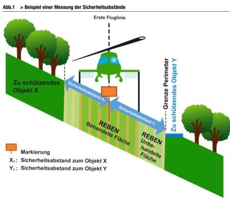 Quelle: Ausbringen aus der Luft von Pflanzenschutzmitteln, Biozidprodukten und Düngern. Vollzugshilfe BAFU 2016, Seite 16.
