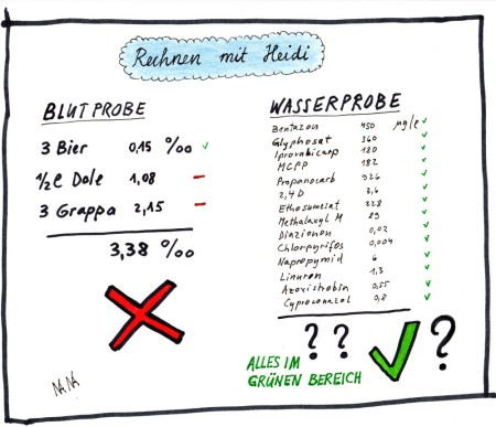 Blutprobe: Die Werte im Cartoon sind fiktiv. Viele Faktoren beeinflussen die Wirkung von Getränken: Grösse, Körpergewicht, Alter, Geschlecht, Essen vor dem Alkoholkonsum, verstrichene Zeit bis zur Blutprobe, Berechnungsmethode (Formel), Promillerechner, INFAR.