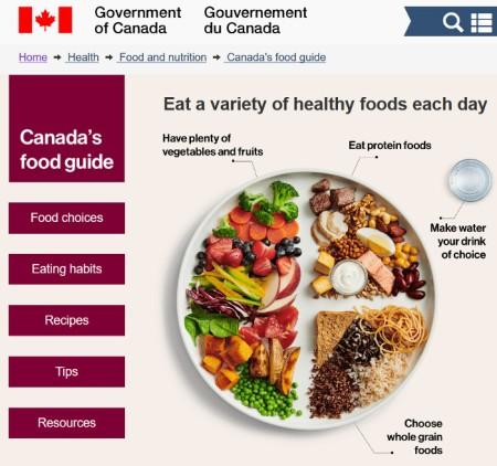 Ernährungsempfehlung der Kanadischen Regierung