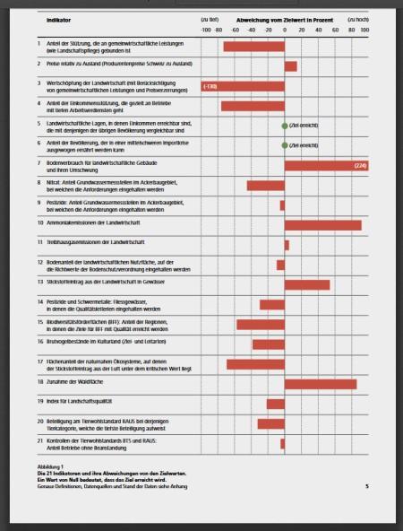 Besser lesbar ist diese Tabelle in der nachfolgend verlinkten Publikation von Vision Landwirtschaft. Copyright: Vision Landwirtschaft.