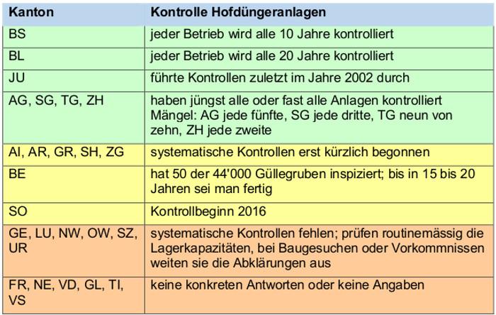 Bildlegende: GRÜN: Diese Kantone kontrollieren; GELB: Kontrolle neuerdings angelaufen; BRAUN: keine Kontrolle, keine systematische Kontrolle oder keine Antwort auf die Anfrage von saldo 2016.