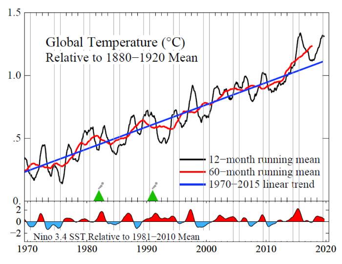 Beschleunigte globale Erwärmung. Copyright: James Hansen and Makiko Sato.