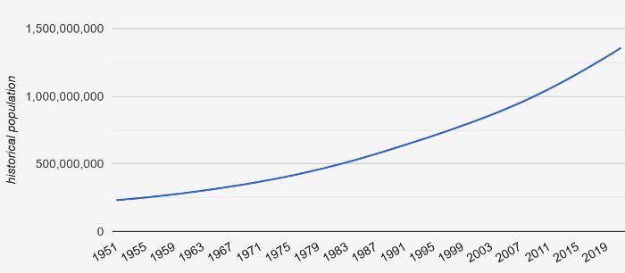 Bevölkerungsentwicklung in Afrika von 1951 bis 2019. Quelle: countrymeter