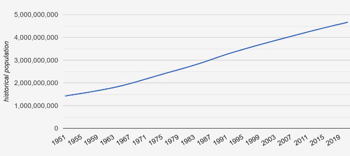 Bevölkerungsentwicklung in Asien von 1951 bis 2019. Quelle: countrymeter