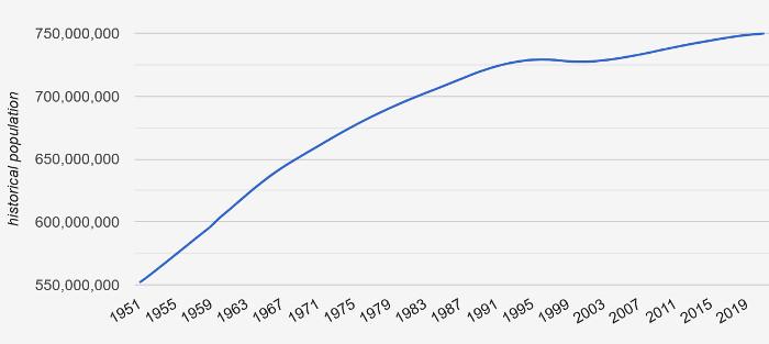 Bevölkerungswachstum in Europa von 1951 bis 2019. Coutrymeter