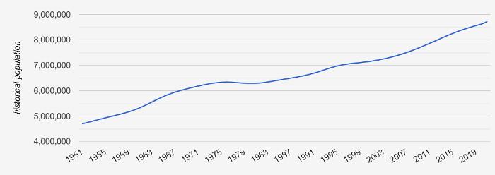 Bevölkerungswachstum in der Schweiz 1951 bis 2019. Quelle: Countrymeters