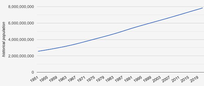 Entwicklung der Weltbevölkerung 1951 bis 2019. Quelle: countrymeter