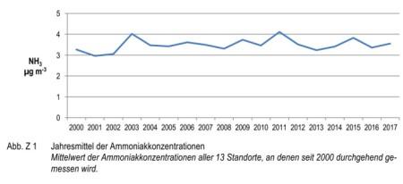 Ammoniak-Immissionsmessungen in der Schweiz von 2000 bis 2017. Im Auftrag des Bundesamtes für Umwelt (BAFU), der OSTLUFT, der Zentralschweizer Umweltschutzdirektionen (ZUDK) und verschiedener Kantone sowie des Fürstentums Liechtenstein
